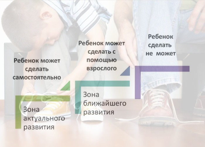 Разница между зонами актуального и ближайшего развития ребенка.