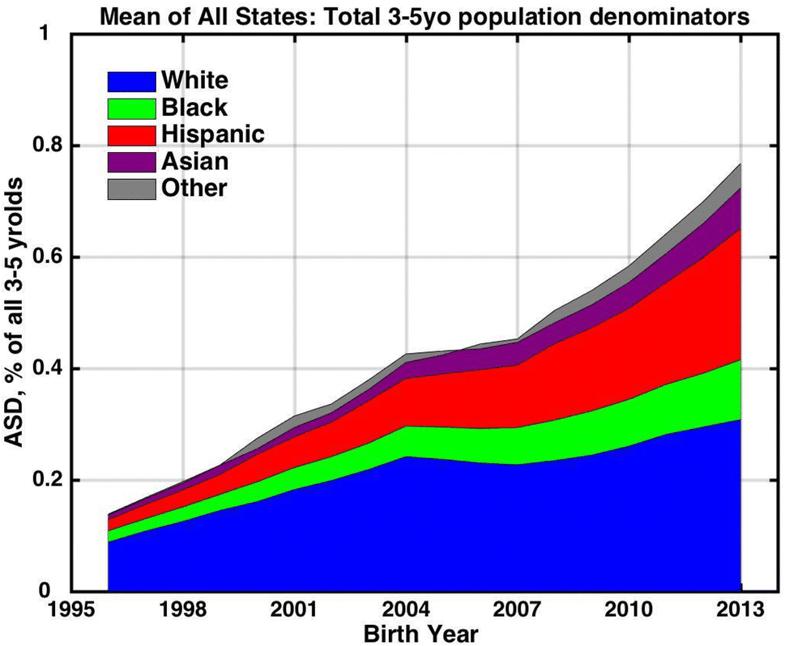 Тенденции распространенности аутизма в IDEA отслеживаются среди разных расовых и этнических групп в возрастной группе от 3 до 5 лет, показывая вклад каждой группы в общий рост аутизма