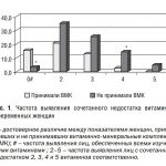 CHastota-vyyavleniya-sochetannogo-nedostatka-vitaminov