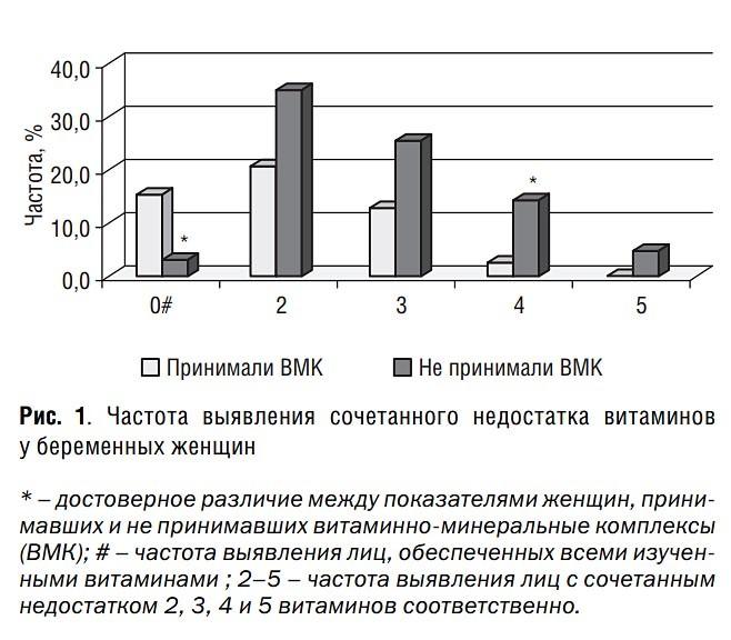 Частота выявления сочетанного недостатка витаминов у беременных женщин