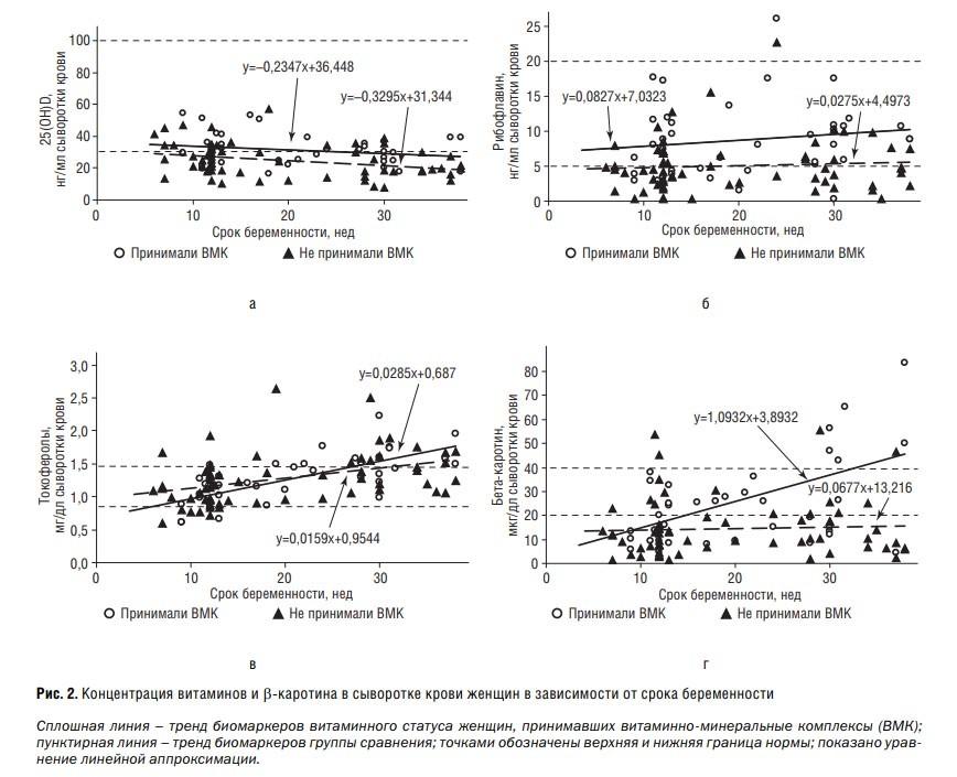 Концентрация витаминов и β-каротина в сыворотке крови женщин в зависимости от срока беременности