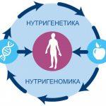 Nutrigenetics_and_nutrigenomics