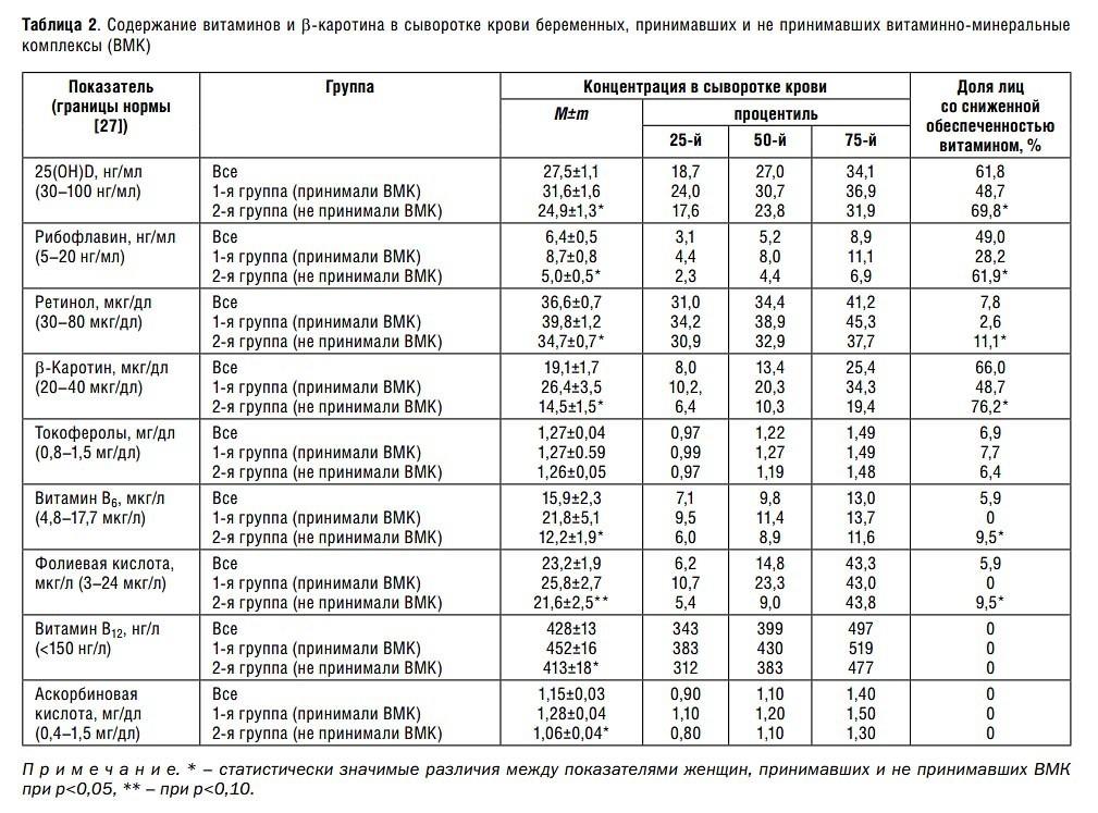 Таблица 2. Содержание витаминов и β-каротина в сыворотке крови беременных, принимавших и не принимавших витаминно-минеральные комплексы (ВМК)