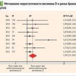 metaanaliz-nedostatochnosti-vitamina-d-i-riska-bronhialnoj-astmy