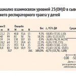 metaanaliz-vzaimosvyazi-vitamina-D-i-infektsij-nizhnego-respiratornogo-trakta
