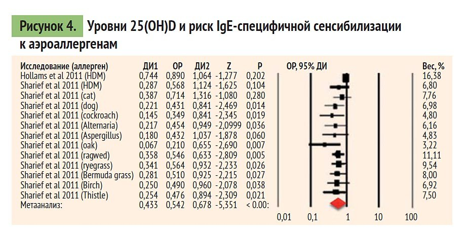 уровни 25(OH)D и риск IgE-специфичной сенсибилизации к аэроаллергенам