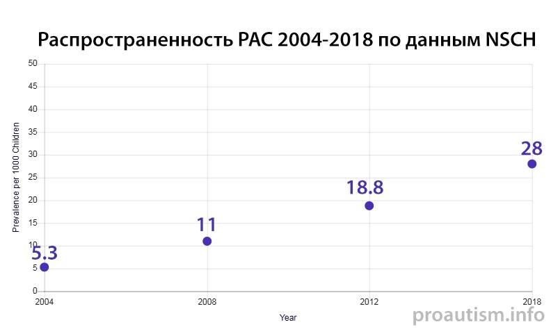 оценка распространенности РАС по данным NSCH 2004-2018