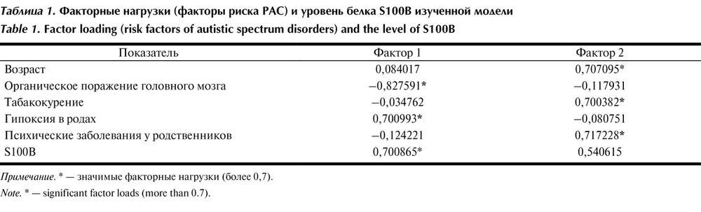 Таблица 1. Факторные нагрузки (факторы риска РАС) и уровень белка S100B изученной модели Примечание. * — значимые факторные нагрузки (более 0,7).