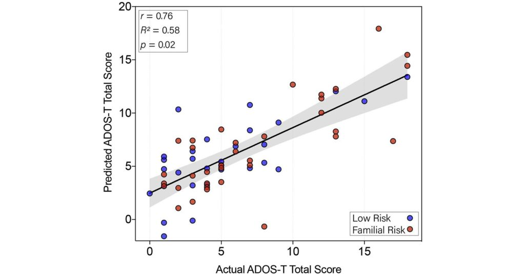 Корреляция между фактическими и прогнозируемыми показателями ADOS-T, инструмента оценки, используемого клиницистами и исследователями для оценки социального общения и повторяющегося поведения, связанного с РАС у маленьких детей. Предоставлено: Общество биологической психиатрии, Эльзевир.