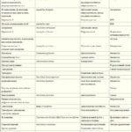 Микотоксины, продуцируемые токсичными формами