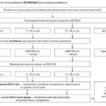 лечебная схема витамина Д